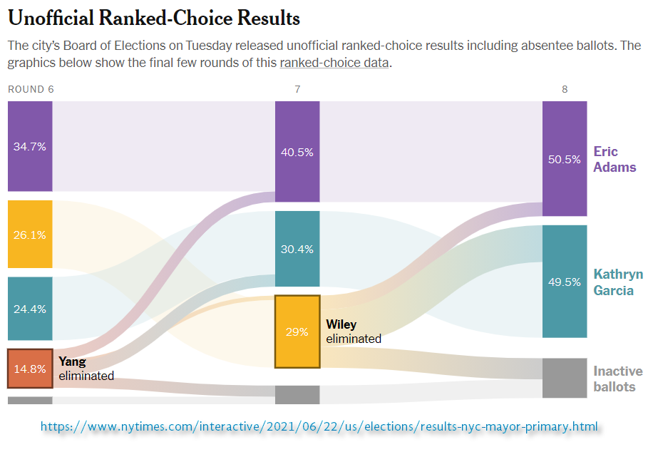 Unofficial NYC 2021 Dem Mayor Ranked choice results in Sankey chart published by New York Times